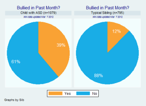 BulliedPastMonthComparison