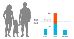broad-asd-risk